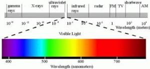 Thermal Imaging Spectrum